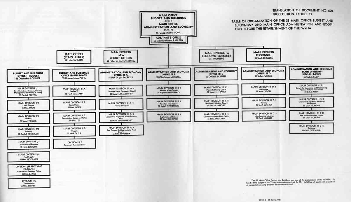 Hitler Youth Organizational Chart  Teaching Germany Third Reich